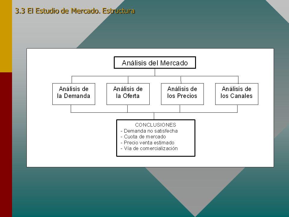 3.3 El Estudio de Mercado. Estructura