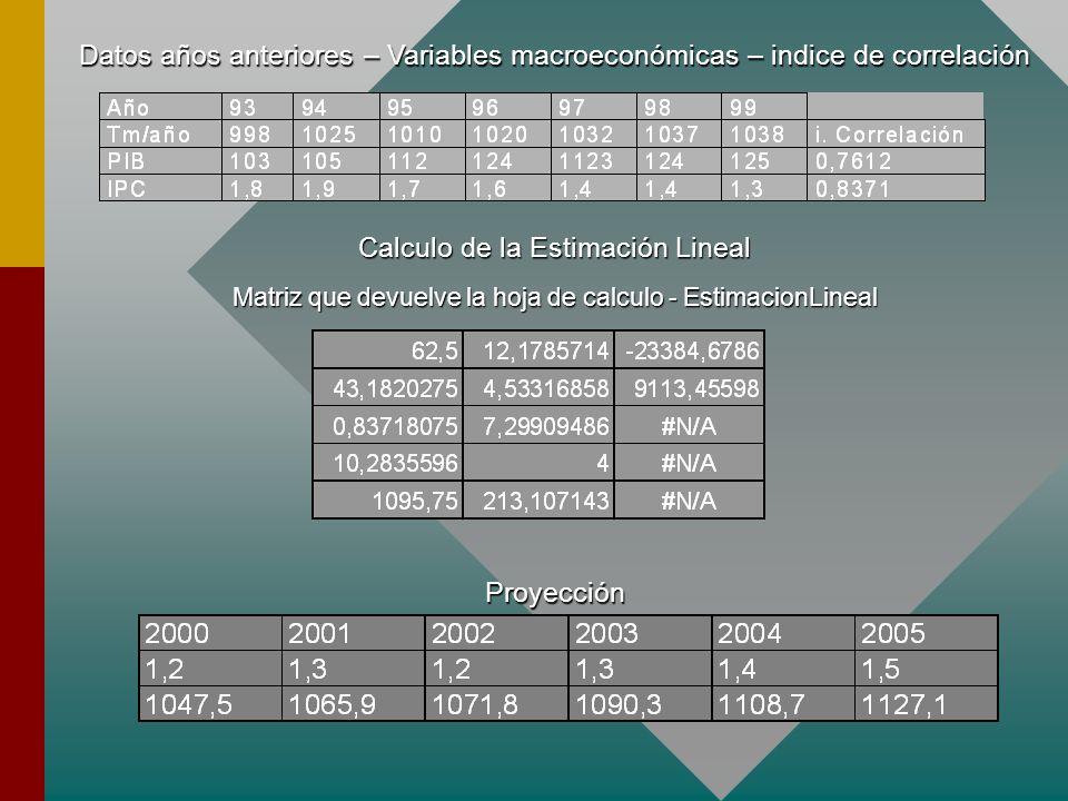 Calculo de la Estimación Lineal