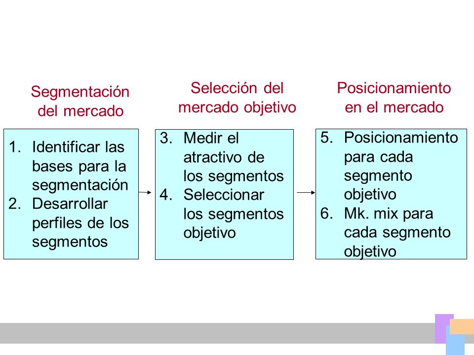 Selección del mercado objetivo Posicionamiento en el mercado