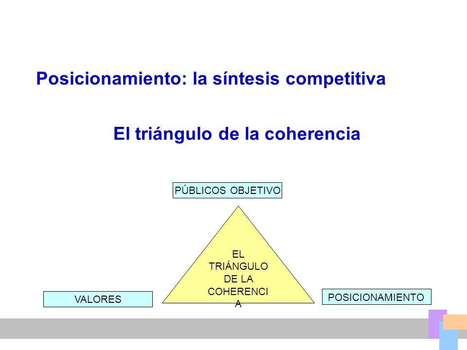 EL TRIÁNGULO DE LA COHERENCIA