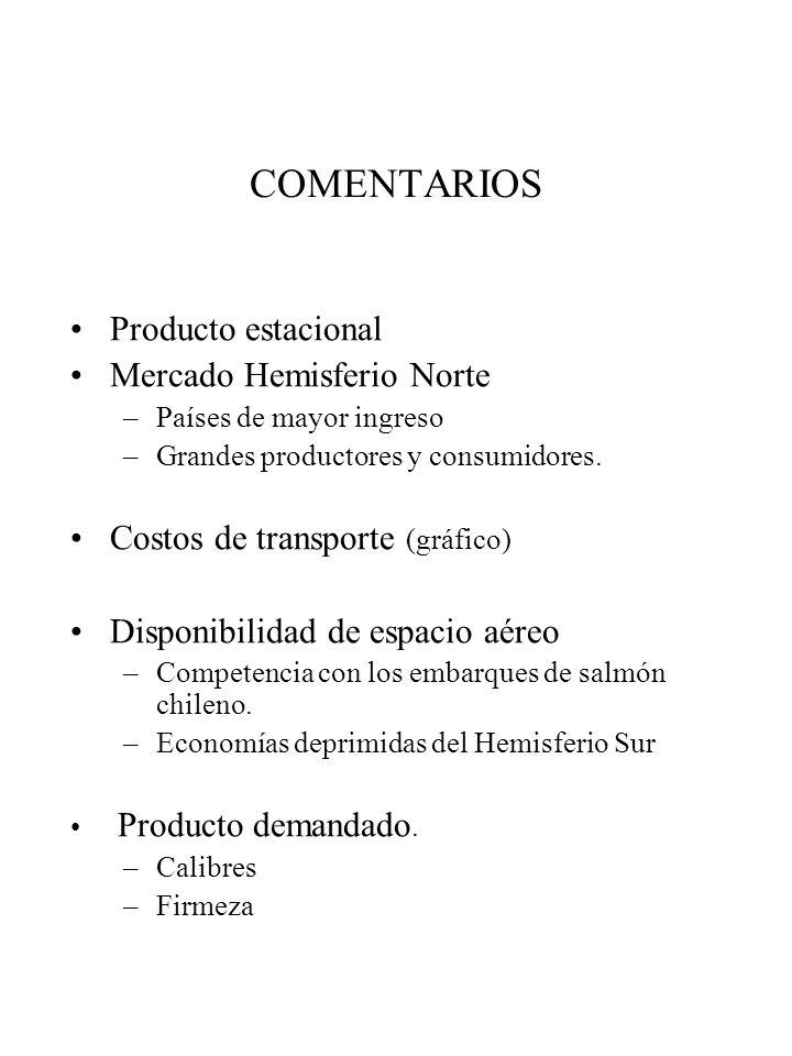 COMENTARIOS Producto estacional Mercado Hemisferio Norte