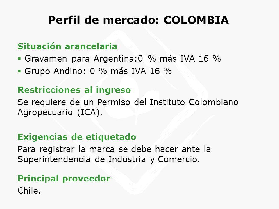 Perfil de mercado: COLOMBIA