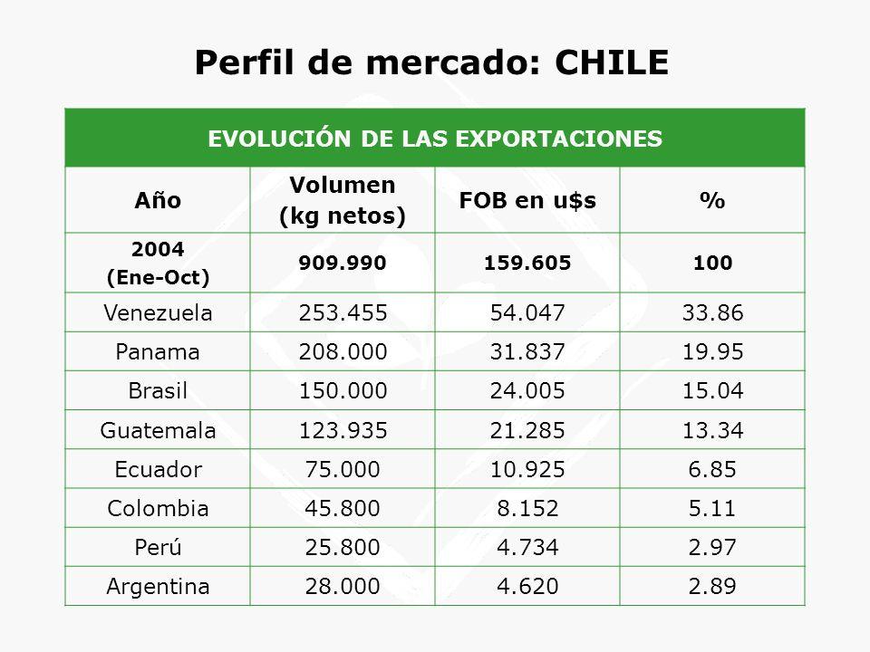 Perfil de mercado: CHILE EVOLUCIÓN DE LAS EXPORTACIONES