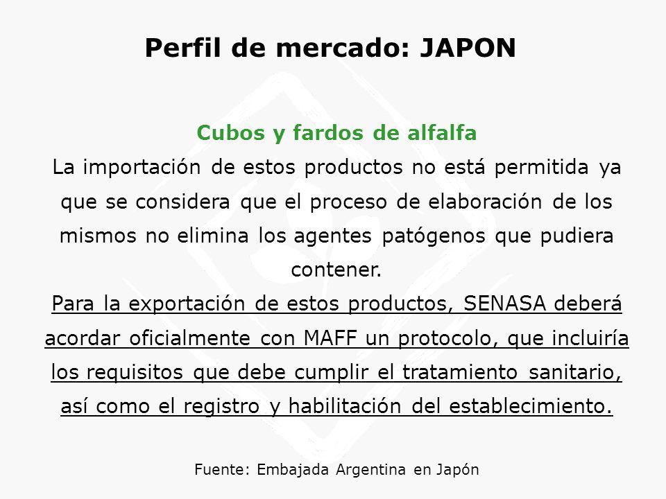 Perfil de mercado: JAPON Cubos y fardos de alfalfa