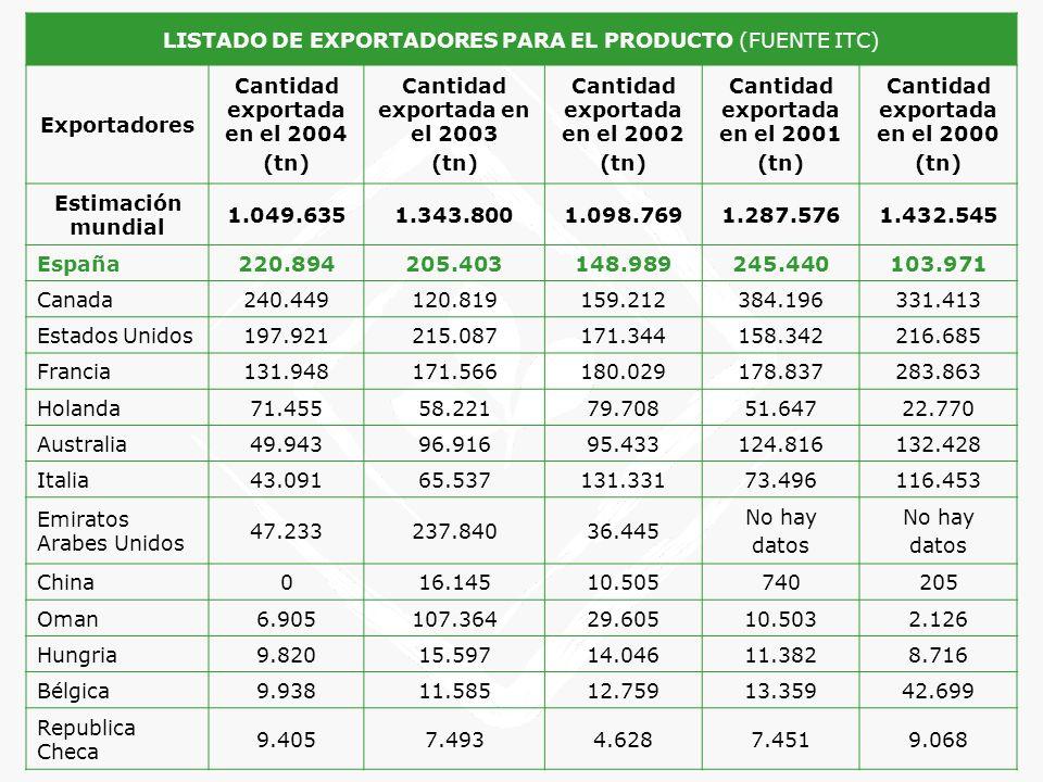 LISTADO DE EXPORTADORES PARA EL PRODUCTO (FUENTE ITC) Exportadores