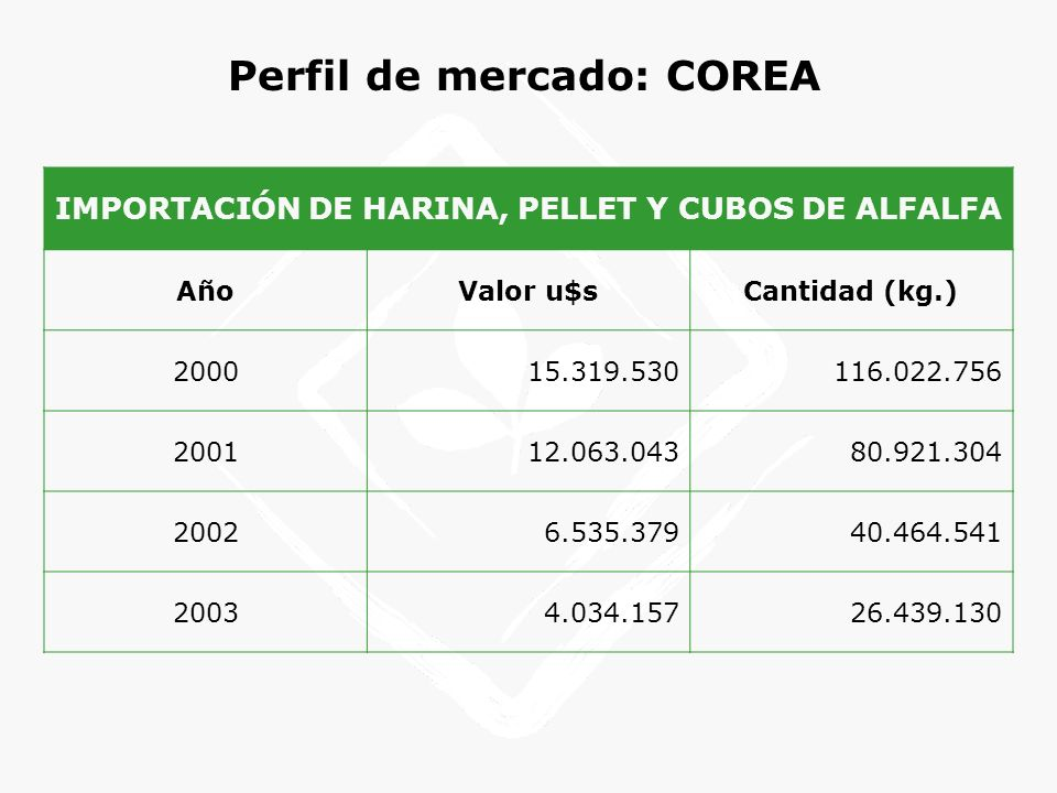 Perfil de mercado: COREA