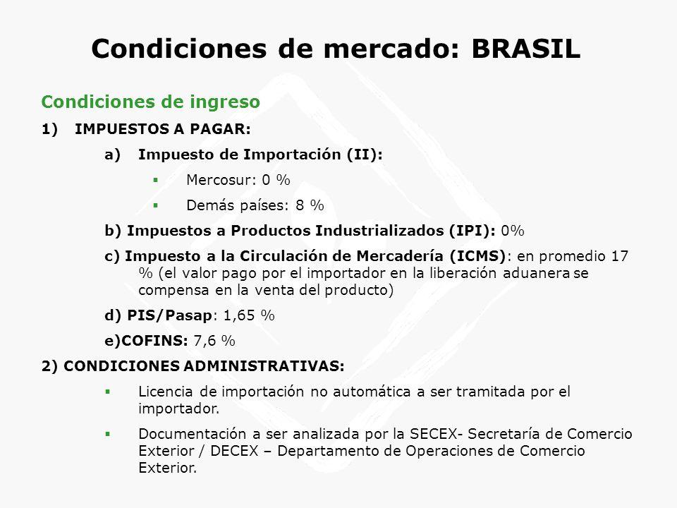 Condiciones de mercado: BRASIL