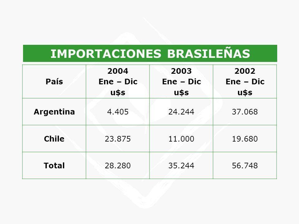 IMPORTACIONES BRASILEÑAS