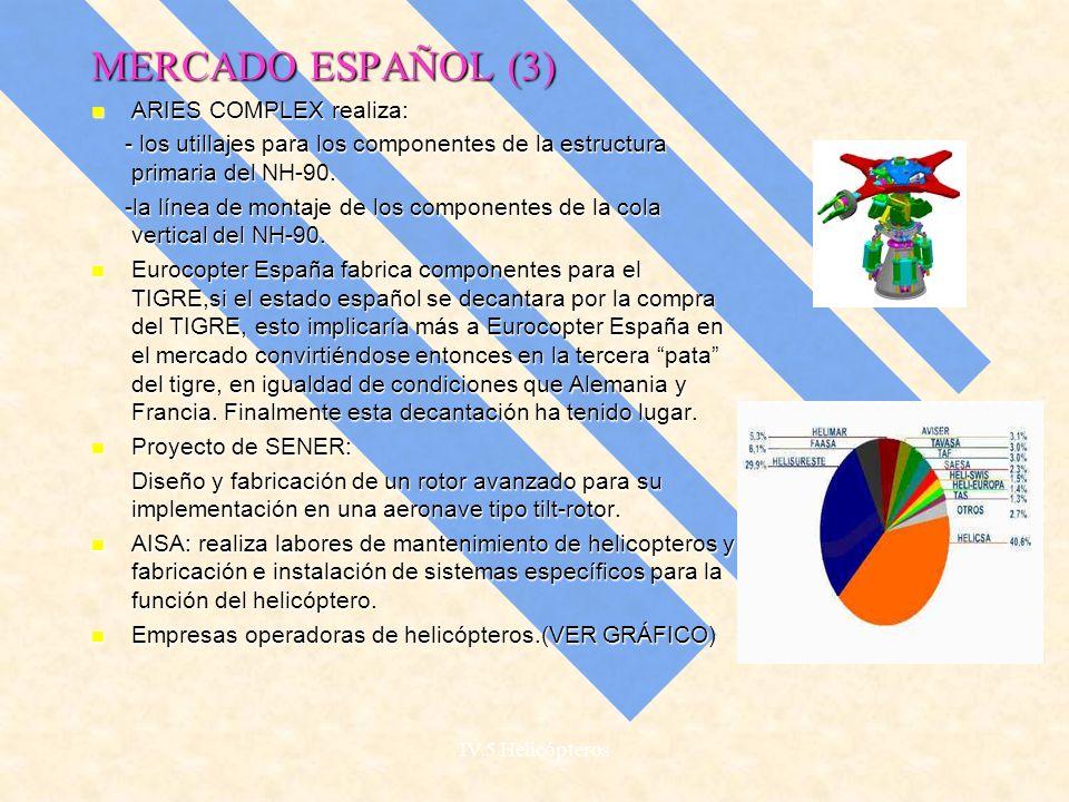 MERCADO ESPAÑOL (3) ARIES COMPLEX realiza: