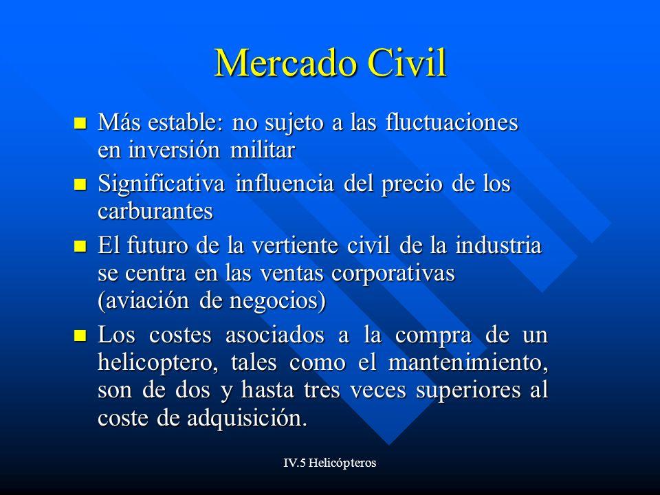 Mercado Civil Más estable: no sujeto a las fluctuaciones en inversión militar. Significativa influencia del precio de los carburantes.
