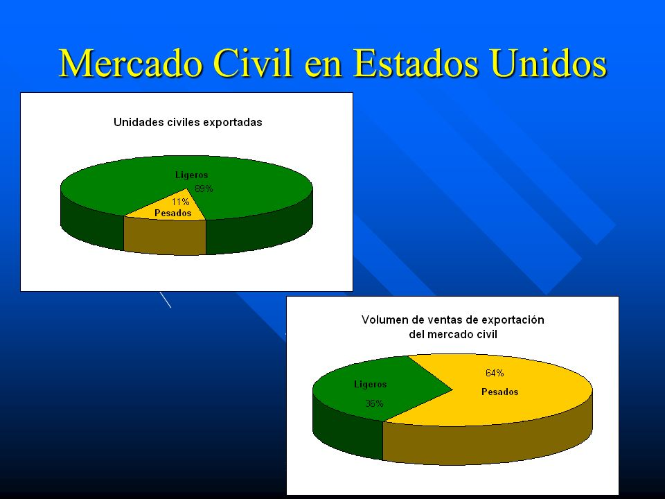 Mercado Civil en Estados Unidos