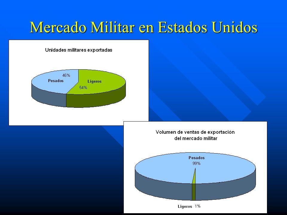 Mercado Militar en Estados Unidos
