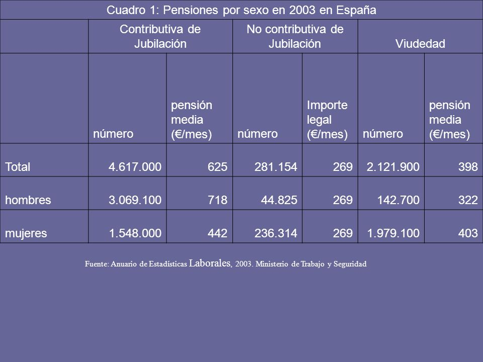 Cuadro 1: Pensiones por sexo en 2003 en España