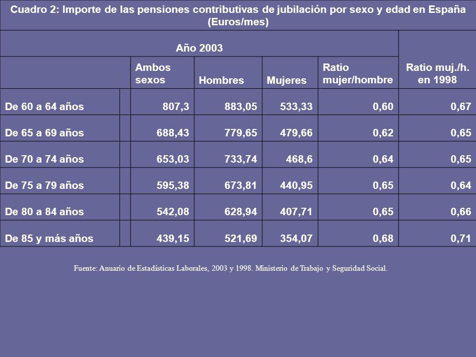 Cuadro 2: Importe de las pensiones contributivas de jubilación por sexo y edad en España (Euros/mes)