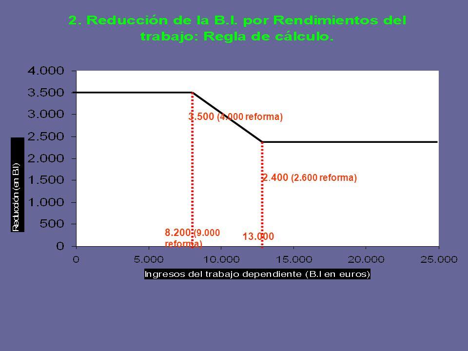 3.500 (4.000 reforma) 2.400 (2.600 reforma) 8.200 (9.000 reforma) 13.000
