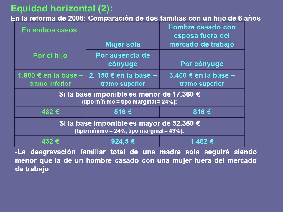 Equidad horizontal (2):