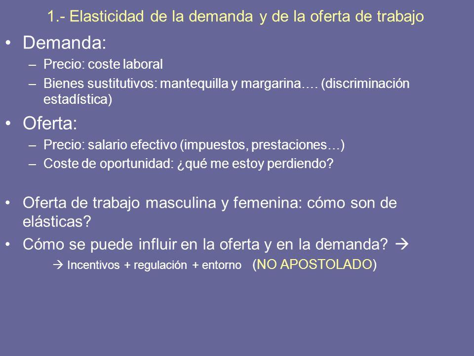 1.- Elasticidad de la demanda y de la oferta de trabajo