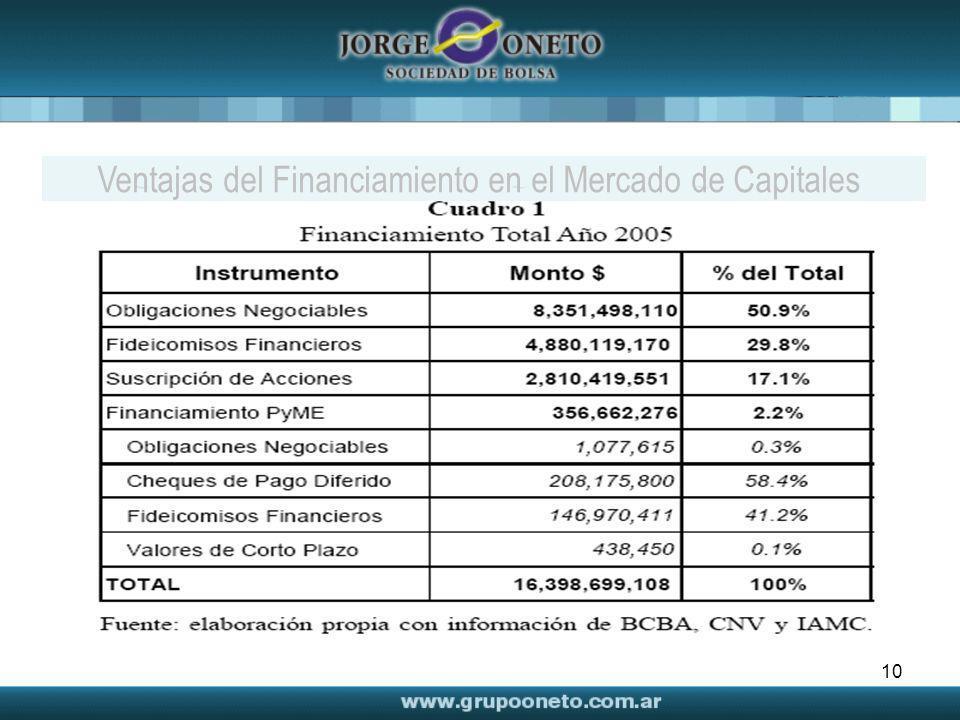 Ventajas del Financiamiento en el Mercado de Capitales