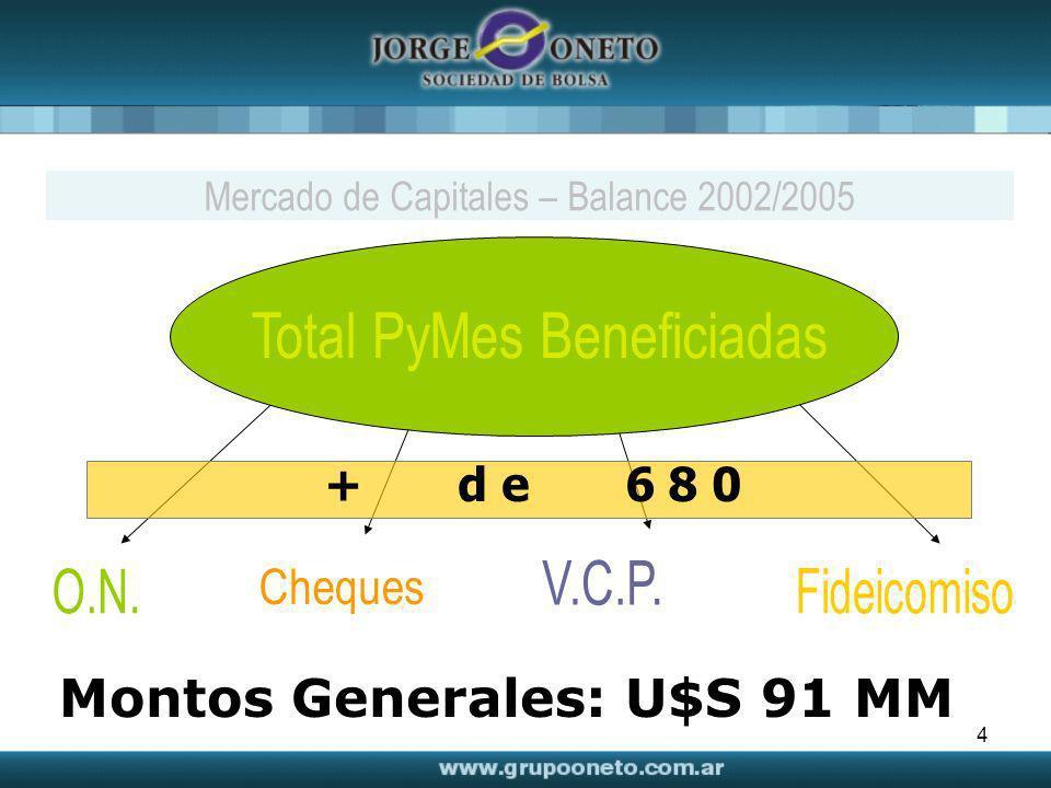 Montos Generales: U$S 91 MM