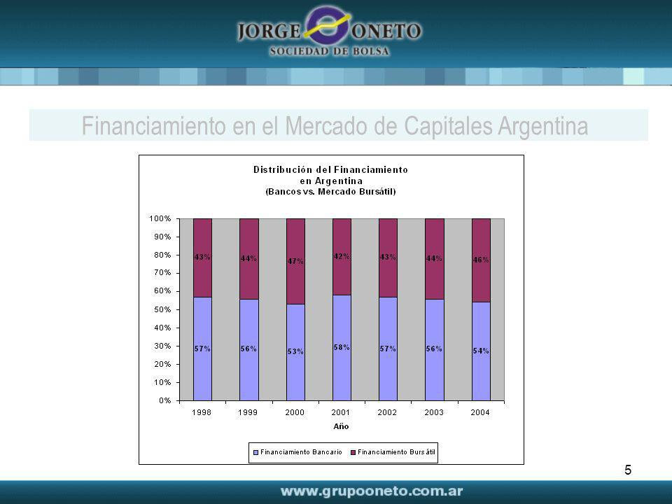 Financiamiento en el Mercado de Capitales Argentina