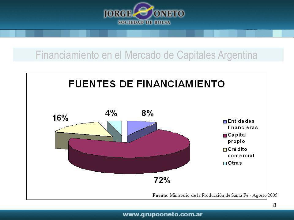 Financiamiento en el Mercado de Capitales Argentina
