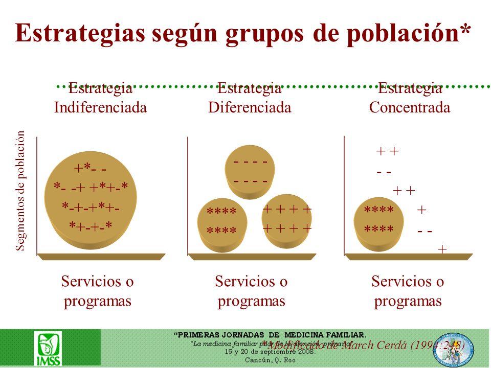 Estrategias según grupos de población*