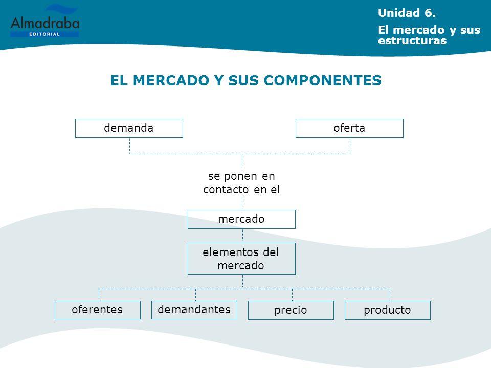 EL MERCADO Y SUS COMPONENTES