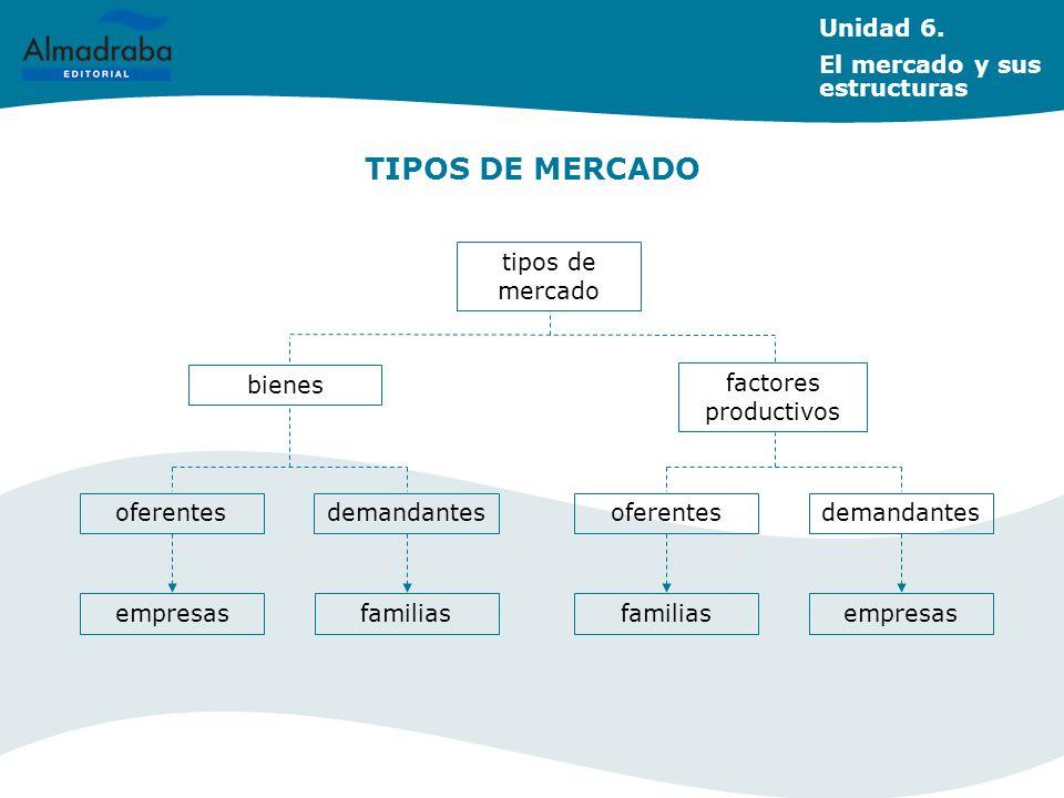 TIPOS DE MERCADO Unidad 6. El mercado y sus estructuras