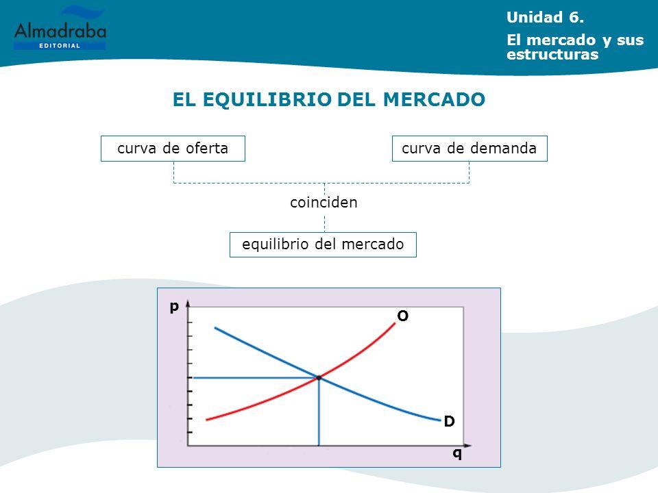 EL EQUILIBRIO DEL MERCADO