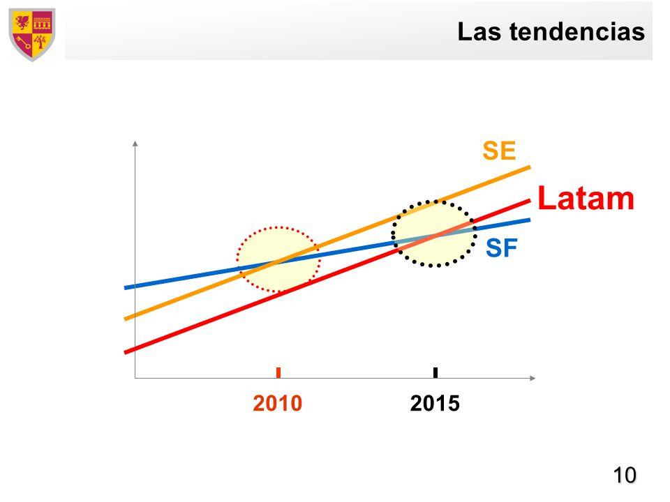 Las tendencias SE Latam 2015 SF 2010