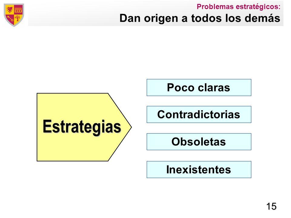 Problemas estratégicos: Dan origen a todos los demás