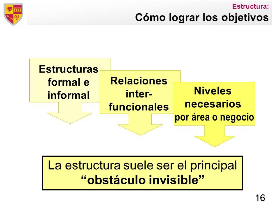 Estructura: Cómo lograr los objetivos