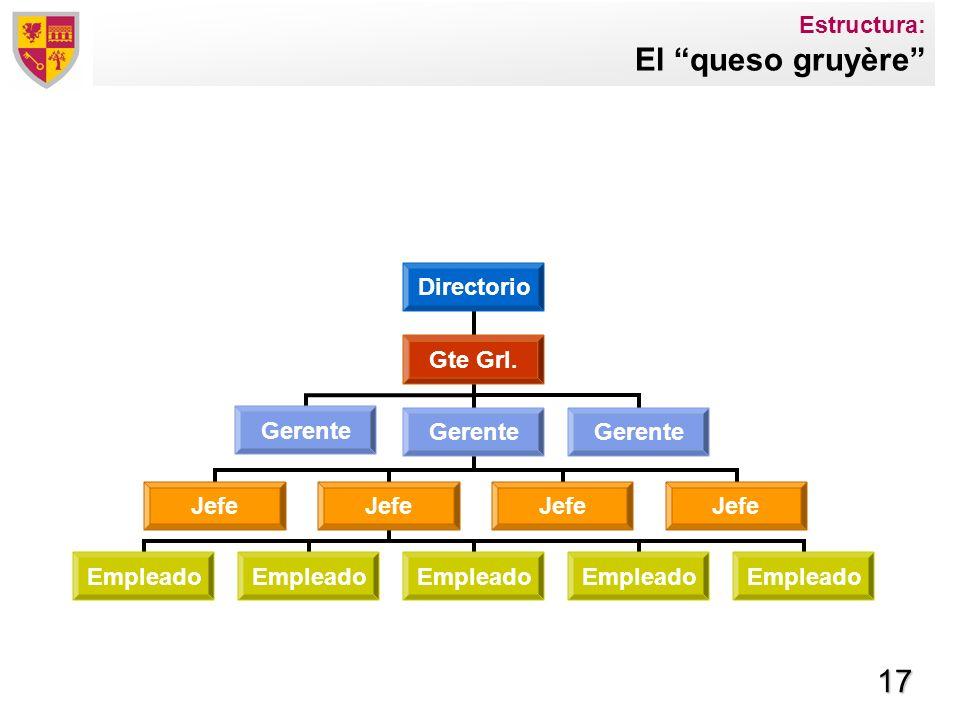 Estructura: El queso gruyère