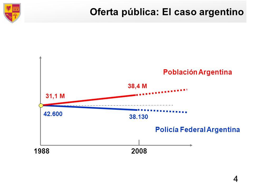 Oferta pública: El caso argentino