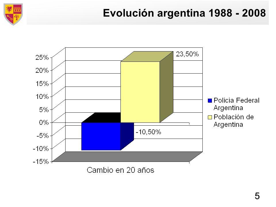 Evolución argentina 1988 - 2008