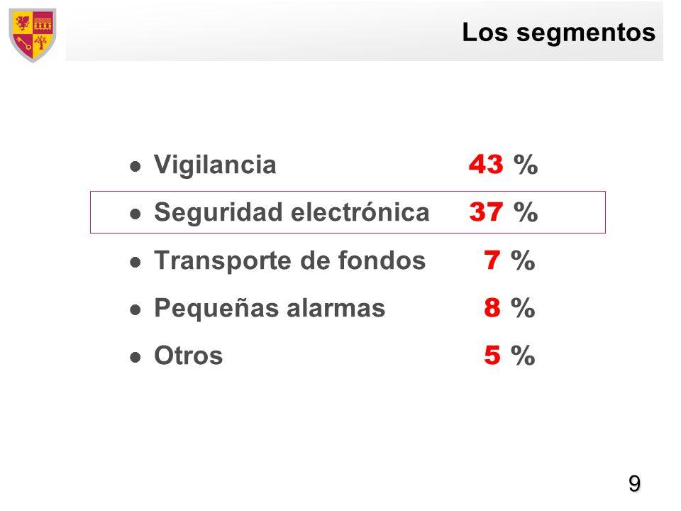 Los segmentos Vigilancia 43 % Seguridad electrónica 37 % Transporte de fondos 7 % Pequeñas alarmas 8 %