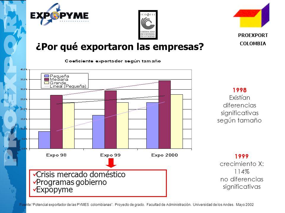 ¿Por qué exportaron las empresas
