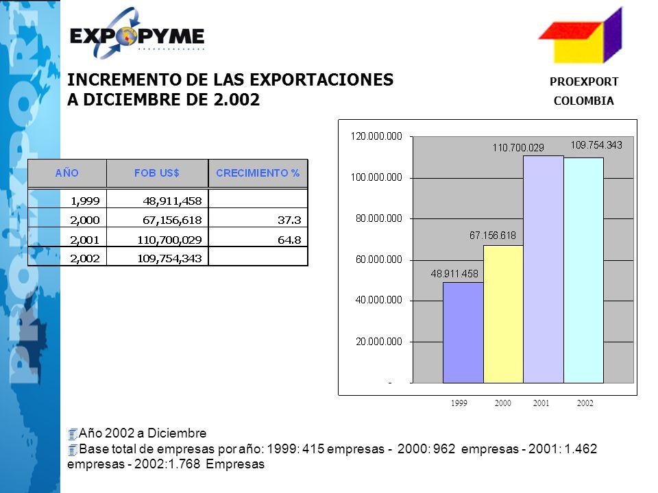 INCREMENTO DE LAS EXPORTACIONES A DICIEMBRE DE 2.002