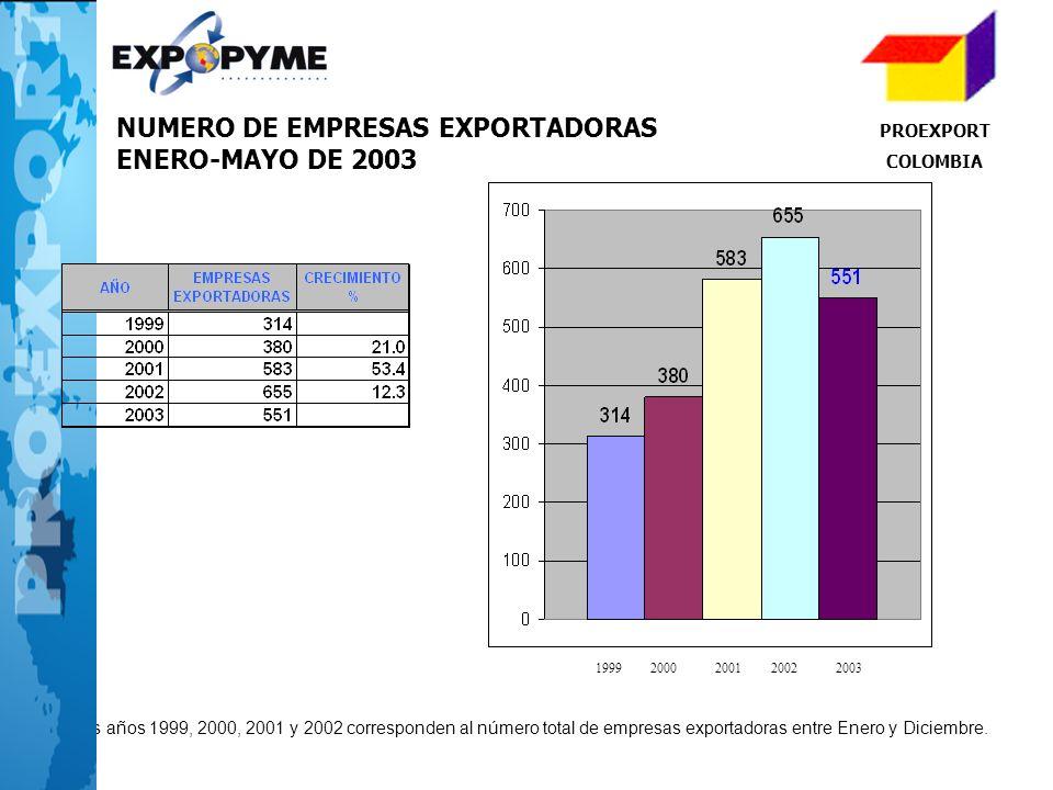 NUMERO DE EMPRESAS EXPORTADORAS ENERO-MAYO DE 2003