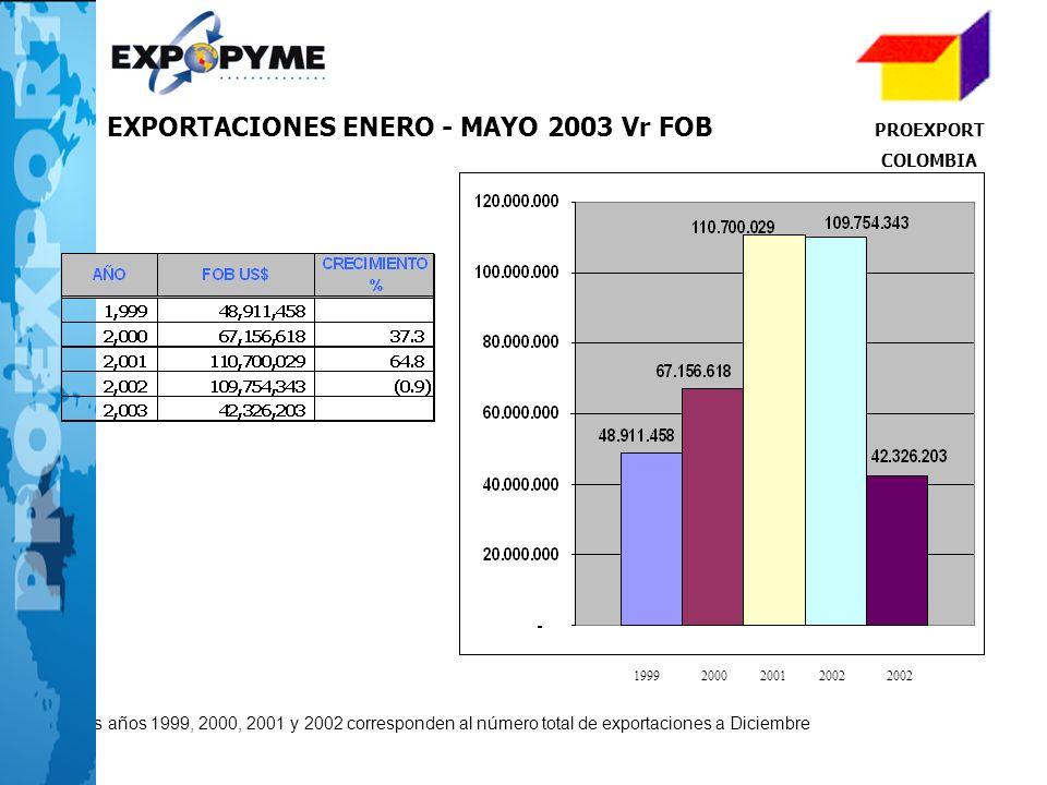 EXPORTACIONES ENERO - MAYO 2003 Vr FOB