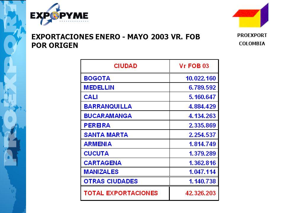 EXPORTACIONES ENERO - MAYO 2003 VR. FOB POR ORIGEN