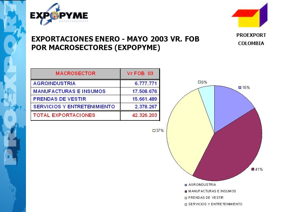 EXPORTACIONES ENERO - MAYO 2003 VR. FOB POR MACROSECTORES (EXPOPYME)