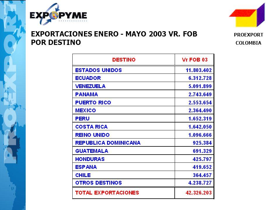 EXPORTACIONES ENERO - MAYO 2003 VR. FOB POR DESTINO