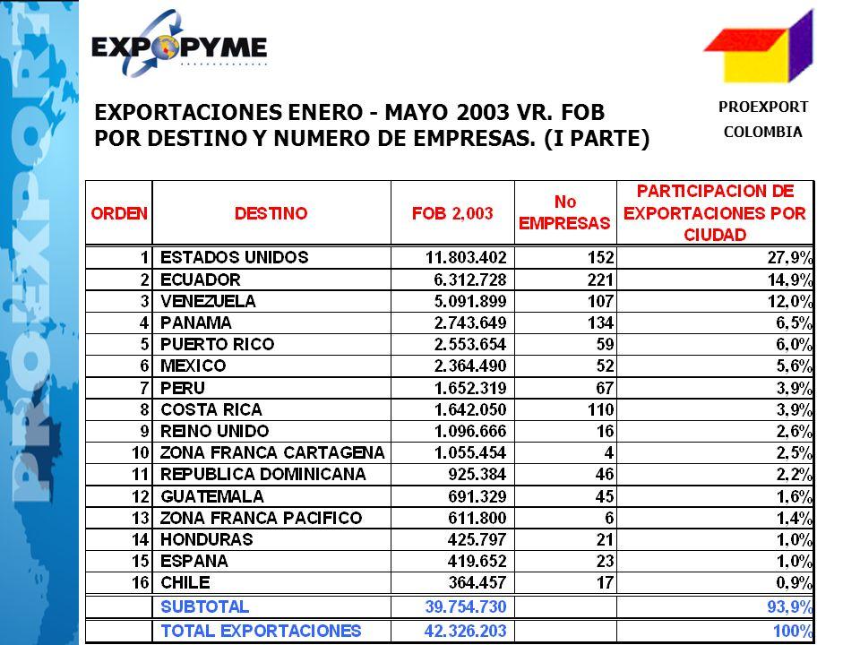 EXPORTACIONES ENERO - MAYO 2003 VR. FOB