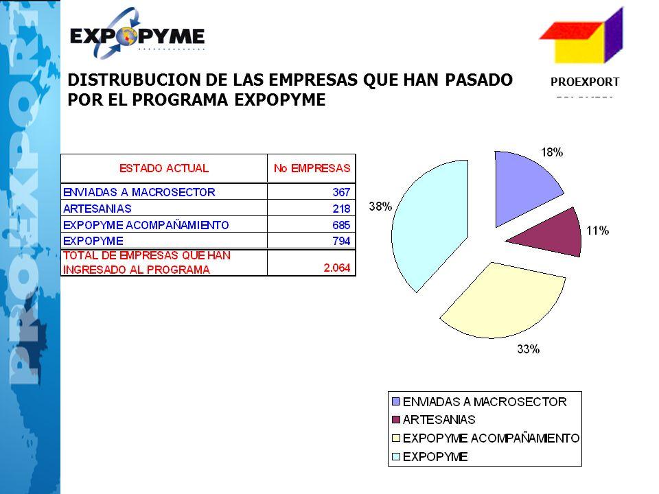DISTRUBUCION DE LAS EMPRESAS QUE HAN PASADO POR EL PROGRAMA EXPOPYME