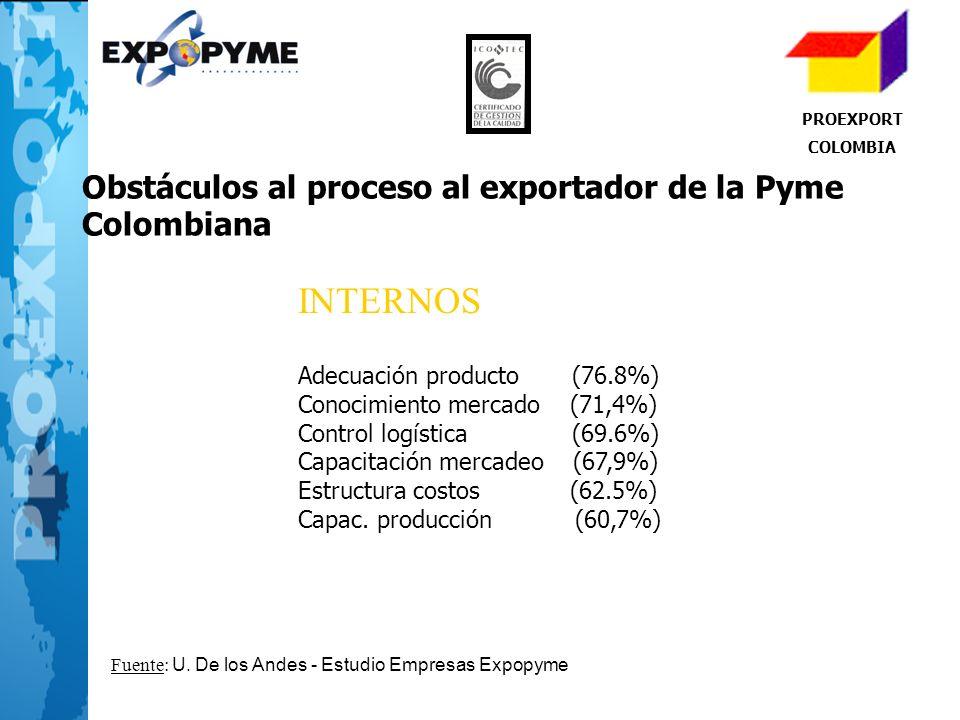 INTERNOS Obstáculos al proceso al exportador de la Pyme Colombiana