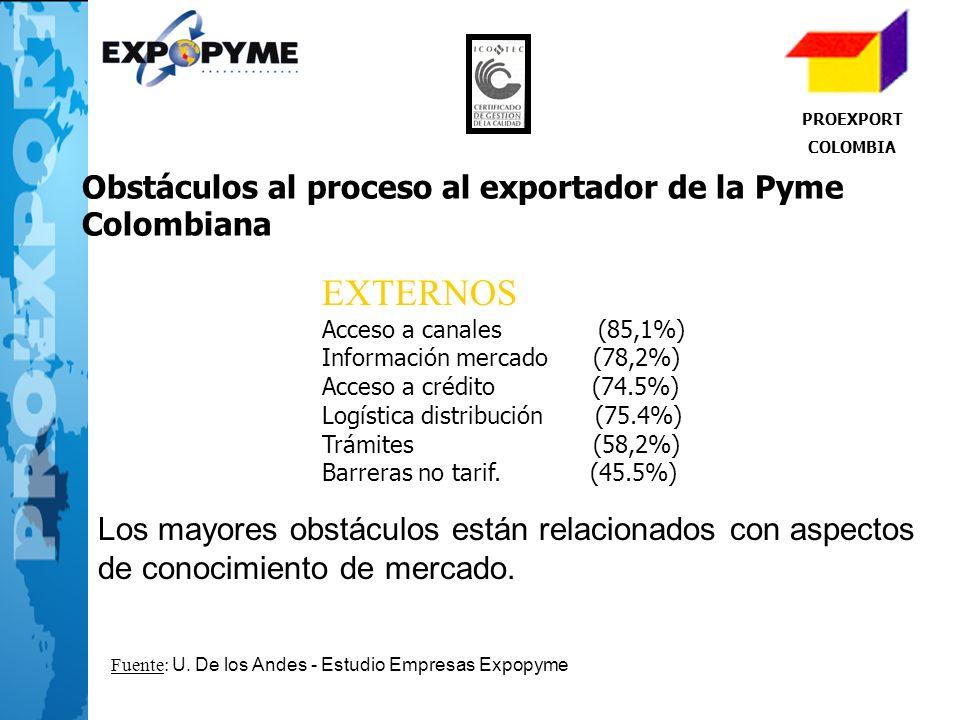 EXTERNOS Obstáculos al proceso al exportador de la Pyme Colombiana