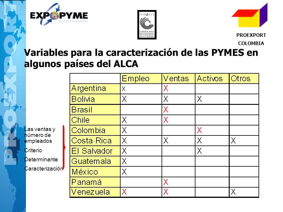 PROEXPORT COLOMBIA. Variables para la caracterización de las PYMES en algunos países del ALCA. Las ventas y número de empleados.