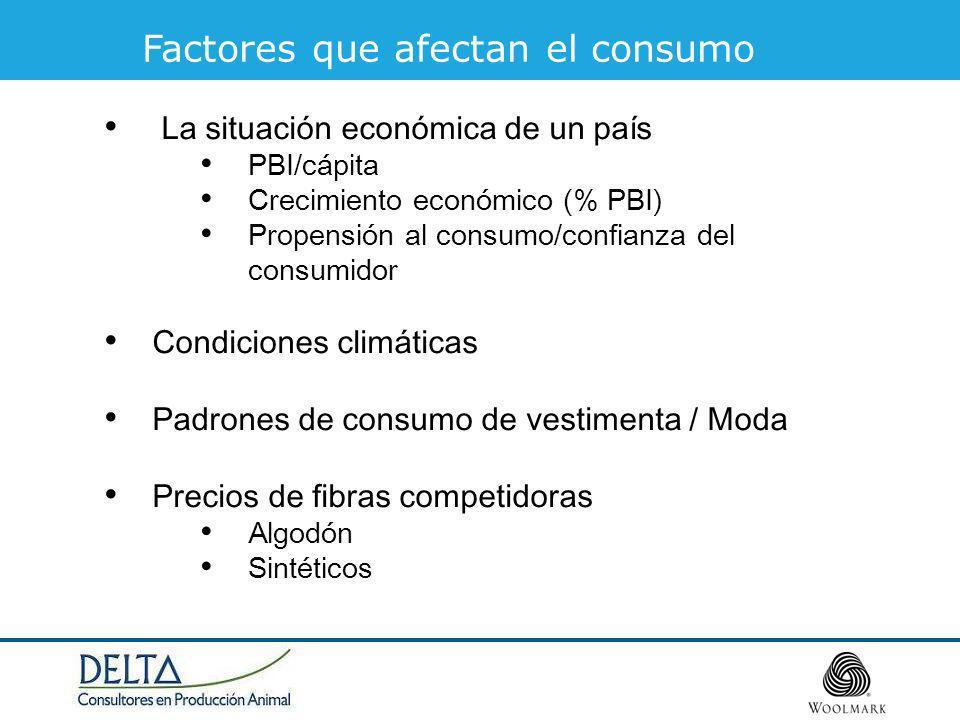 Factores que afectan el consumo