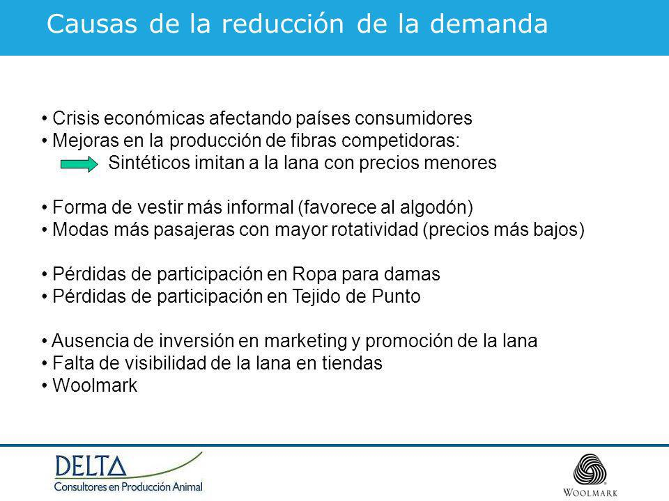 Causas de la reducción de la demanda
